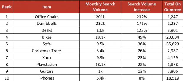 Dudley News: The most popular items being sold and searched for online.